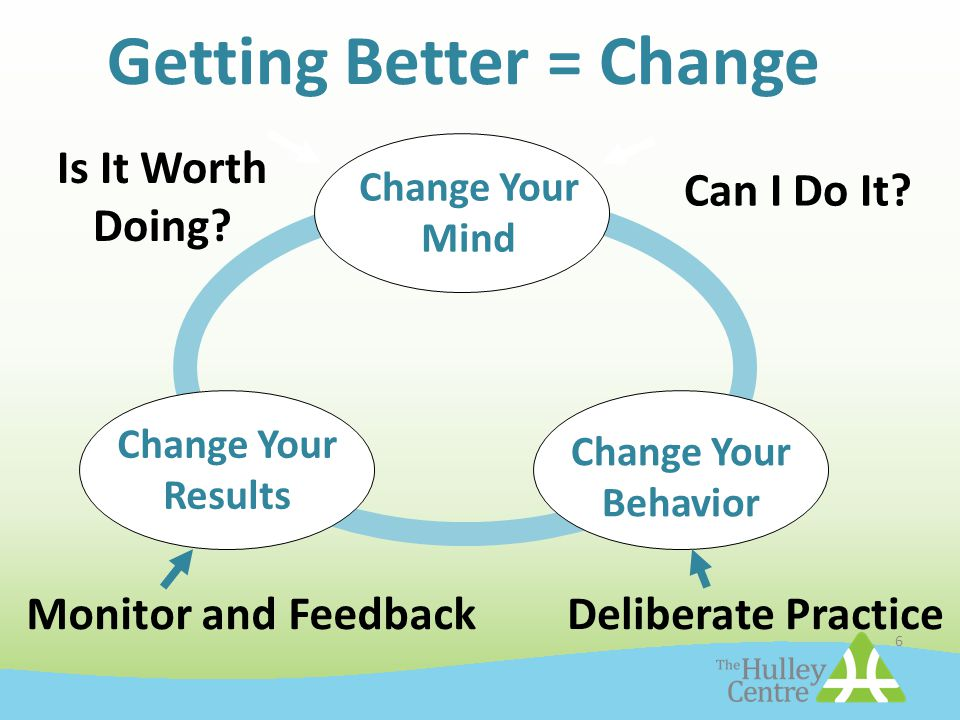 6 Change Your Results Change Your Mind Change Your Behavior Is It Worth Doing? Can I Do It? Deliberate PracticeMonitor and Feedback Getting Better = C
