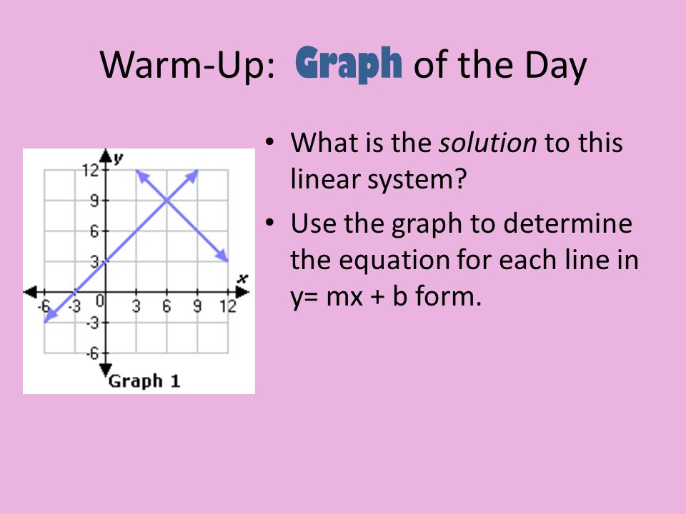 Warm-Up: Graph of the Day What is the solution to this linear system? Use the graph to determine the equation for each line in y= mx + b form.