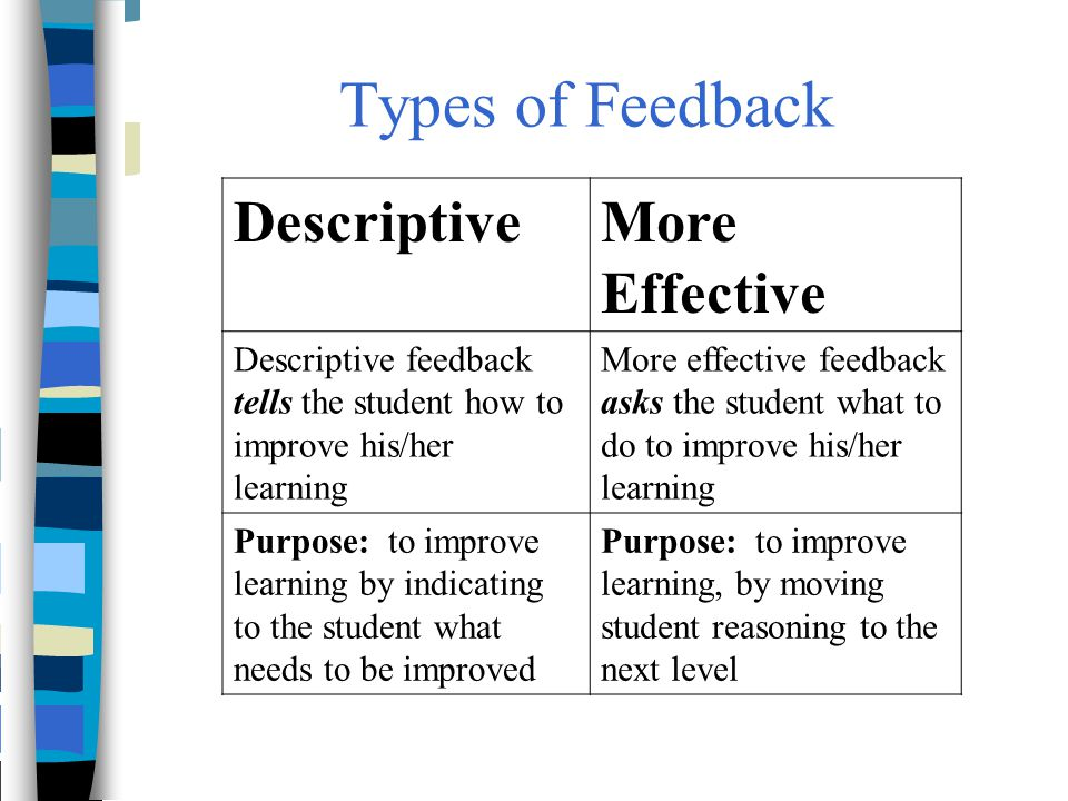 Types of Feedback DescriptiveMore Effective Descriptive feedback tells the student how to improve his/her learning More effective feedback asks the st