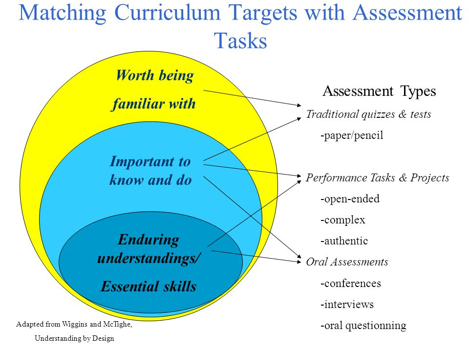 Matching Curriculum Targets with Assessment Tasks Worth being familiar with Important to know and do Enduring understandings/ Essential skills Adapted