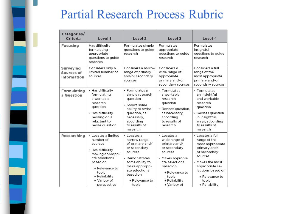 primary source essay rubric
