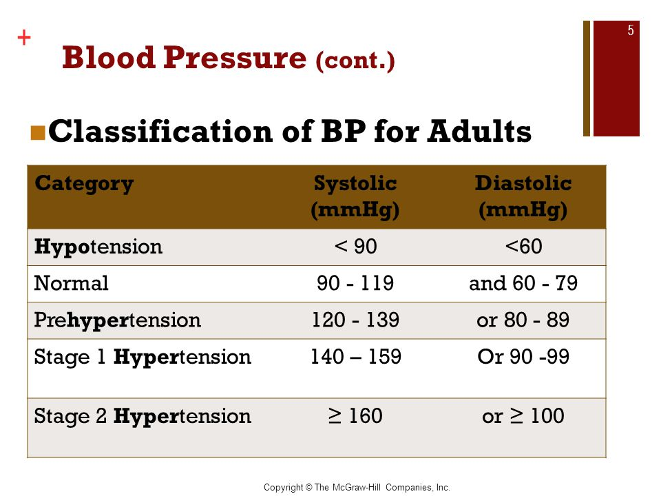 Copyright © The McGraw-Hill Companies, Inc. + Blood Pressure (cont.) Classification of BP for Adults 5 CategorySystolic (mmHg) Diastolic (mmHg) Hypote
