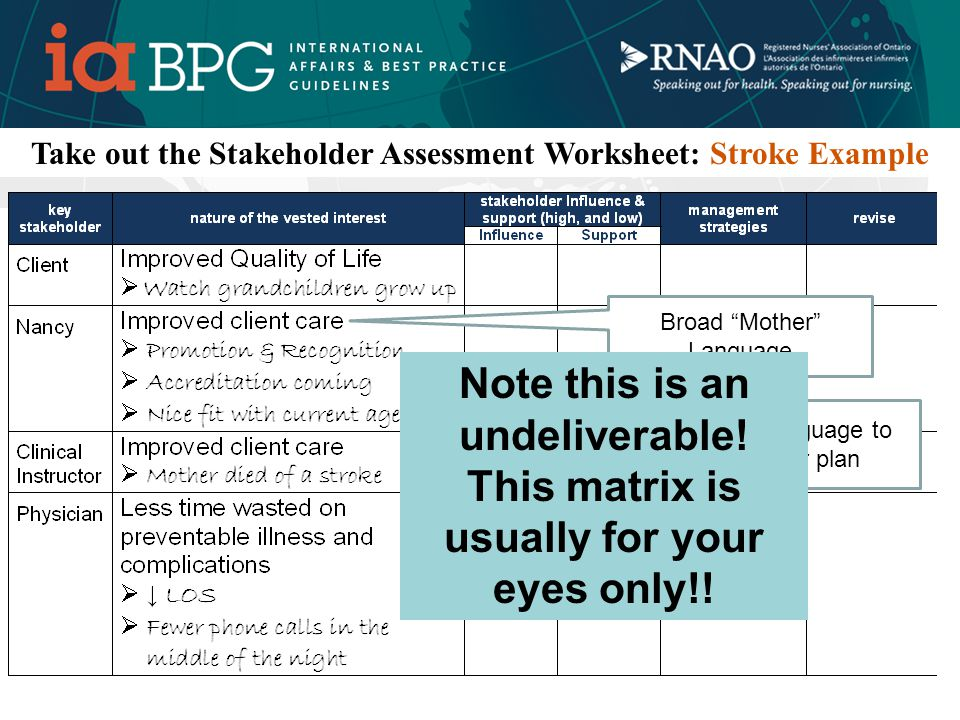What is a Stakeholder analysis.