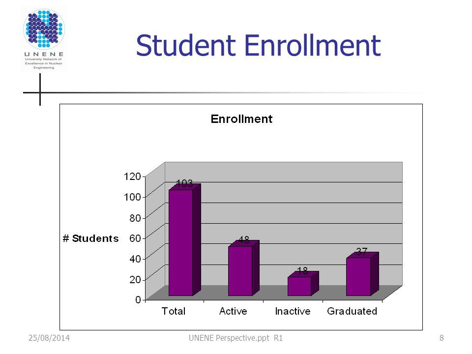 25/08/2014UNENE Perspective.ppt R18 Student Enrollment