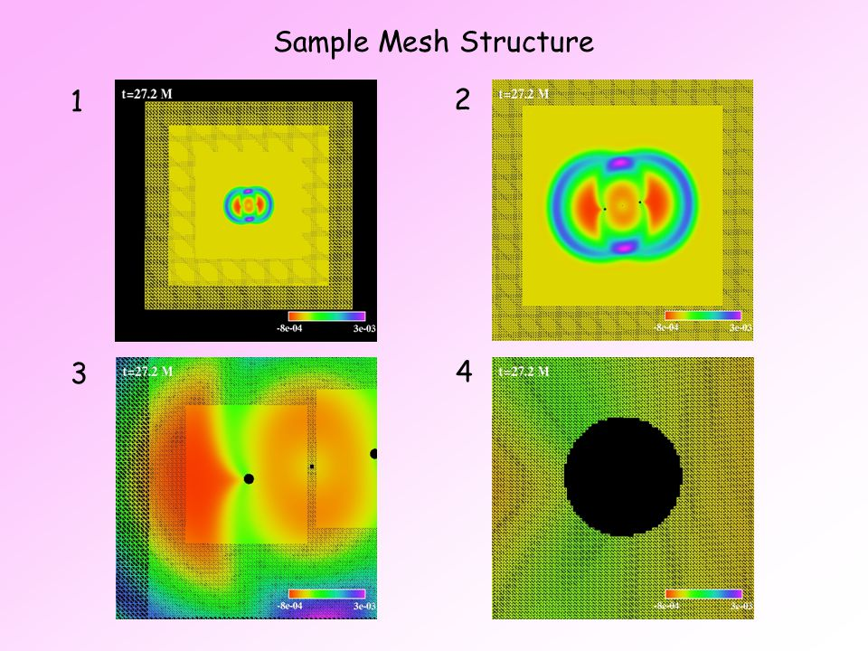 Sample Mesh Structure 3 1 2 4