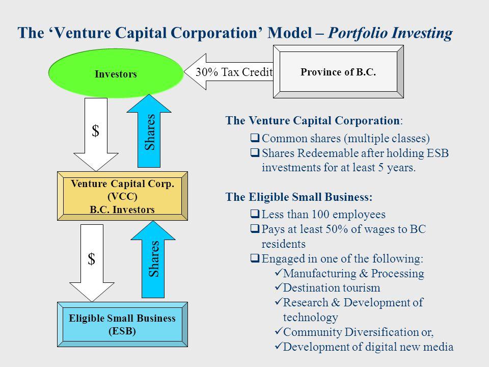 The 'Venture Capital Corporation' Model – Portfolio Investing Venture Capital Corp.