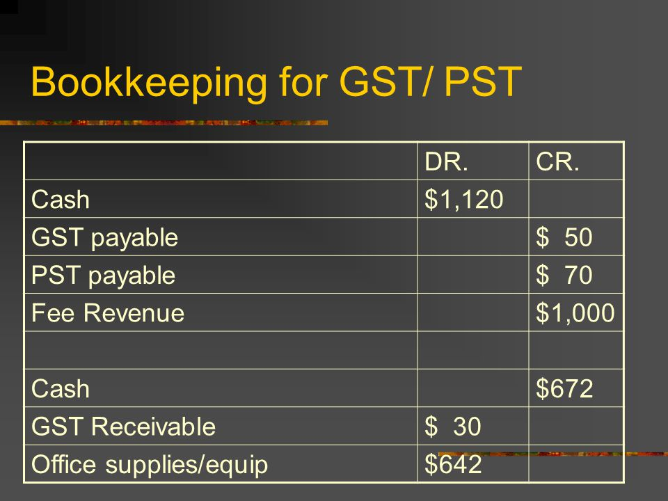 Bookkeeping for GST/ PST DR.CR. Cash$1,120 GST payable$ 50 PST payable$ 70 Fee Revenue$1,000 Cash$672 GST Receivable$ 30 Office supplies/equip$642