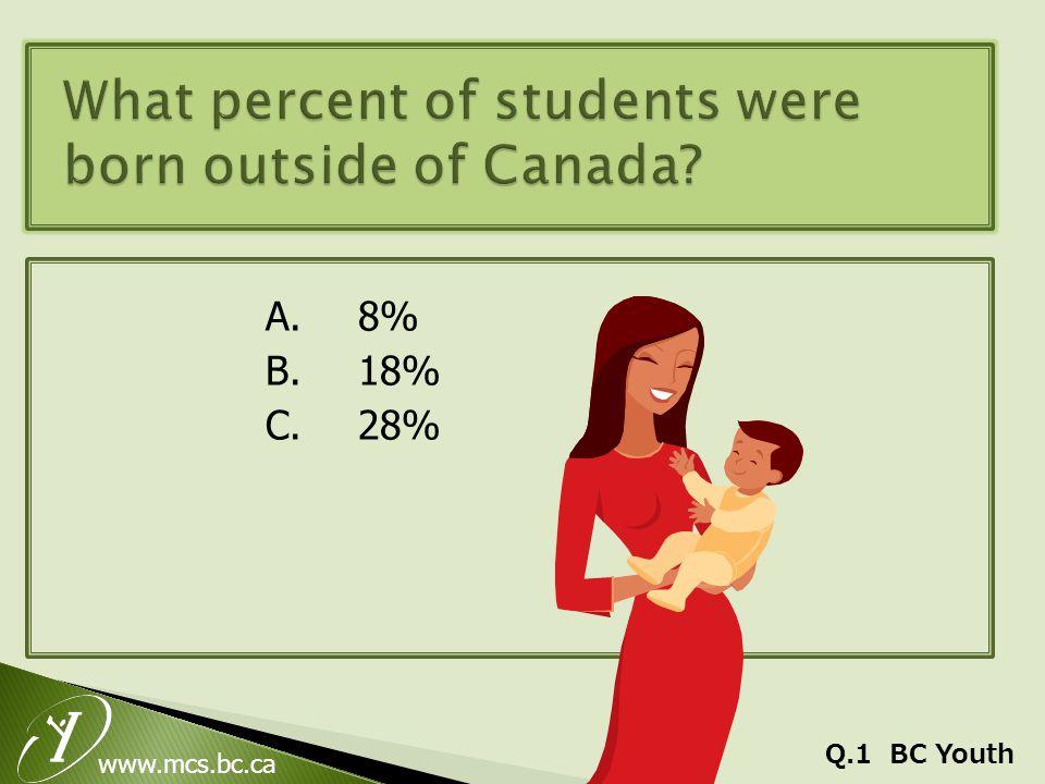 www.mcs.bc.ca A.8% B.18% C.28% Q.1 BC Youth