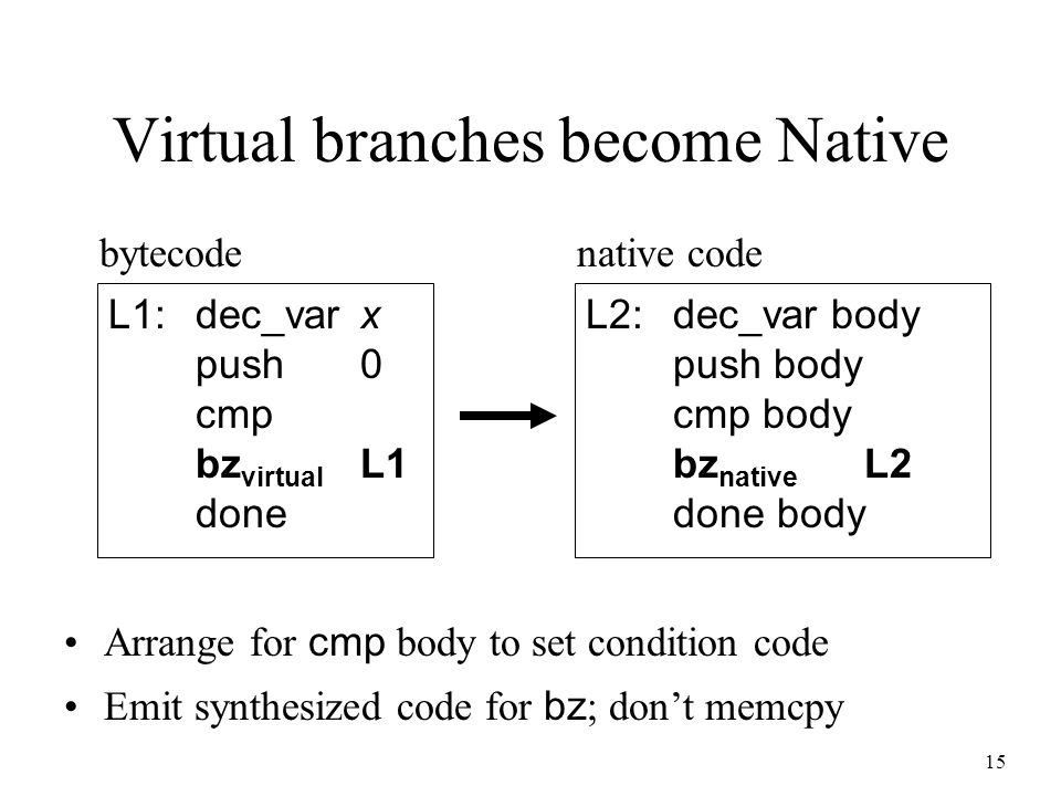 15 Virtual branches become Native L1:dec_varx push0 cmp bz virtual L1 done bytecode L2:dec_var body push body cmp body bz native L2 done body native c