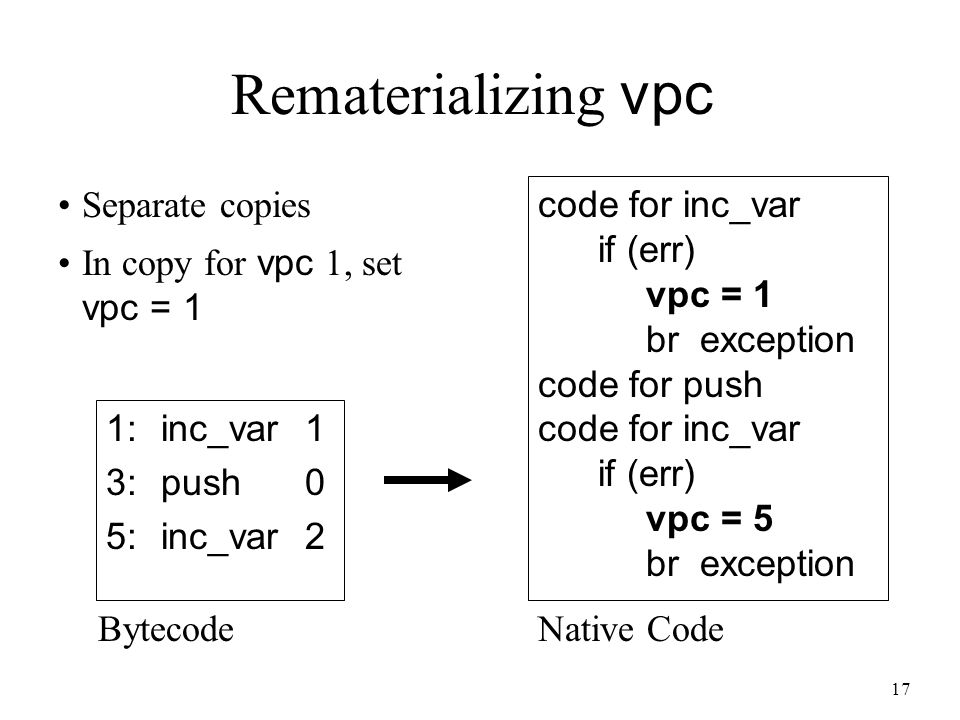17 Rematerializing vpc 1:inc_var1 3:push0 5:inc_var2 code for inc_var if (err) vpc = 1 br exception code for push code for inc_var if (err) vpc = 5 br