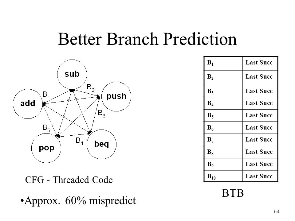 64 Better Branch Prediction CFG - Threaded Code B1B1 Last Succ B2B2 B3B3 B4B4 B5B5 B6B6 B7B7 B8B8 B9B9 B 10 Last Succ BTB Approx. 60% mispredict