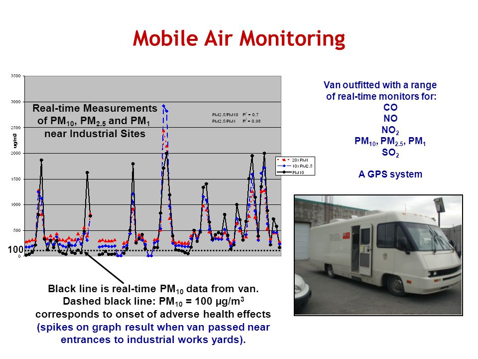 Mobile Air Monitoring Van outfitted with a range of real-time monitors for: CO NO NO 2 PM 10, PM 2.5, PM 1 SO 2 A GPS system Real-time Measurements of PM 10, PM 2.5 and PM 1 near Industrial Sites Black line is real-time PM 10 data from van.