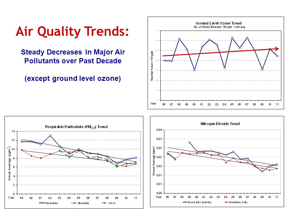 Air Quality Trends: Steady Decreases in Major Air Pollutants over Past Decade (except ground level ozone)