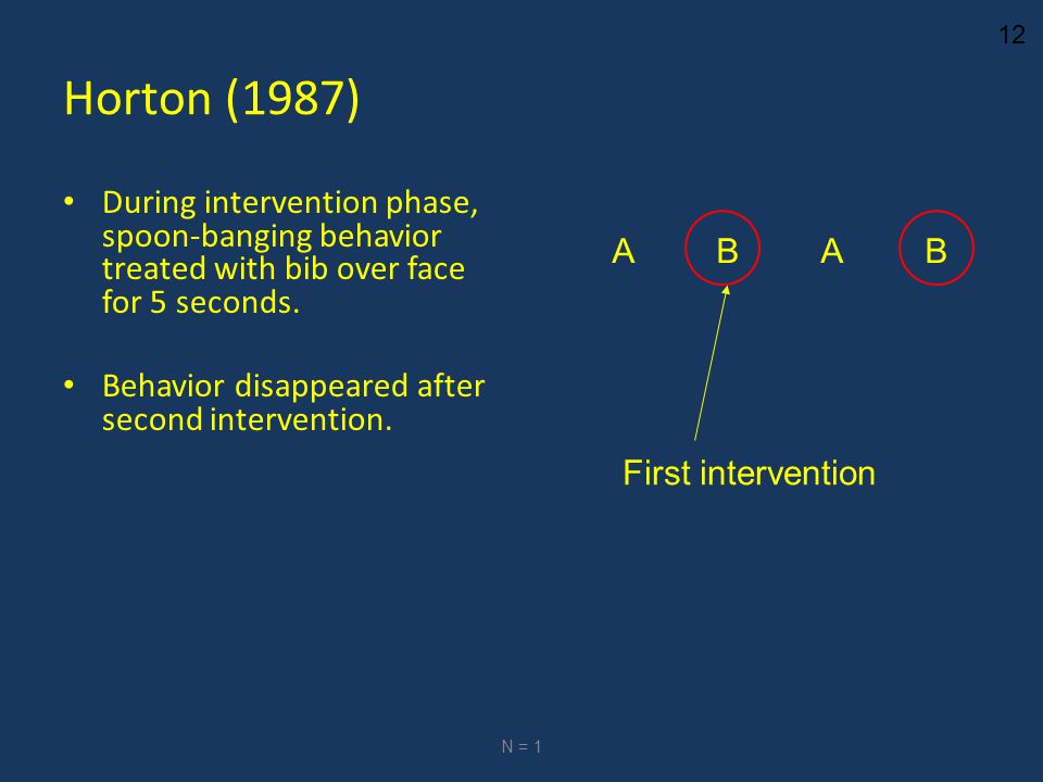 12 Horton (1987) During intervention phase, spoon-banging behavior treated with bib over face for 5 seconds. Behavior disappeared after second interve