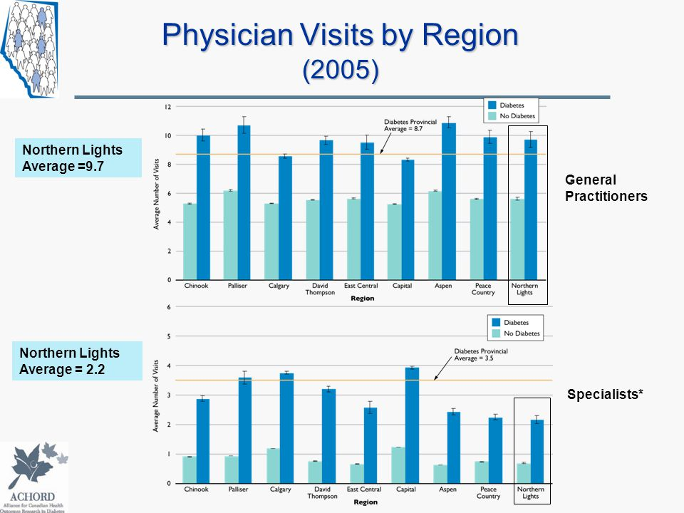 Physician Visits by Region (2005) Specialists* General Practitioners Northern Lights Average =9.7 Northern Lights Average = 2.2