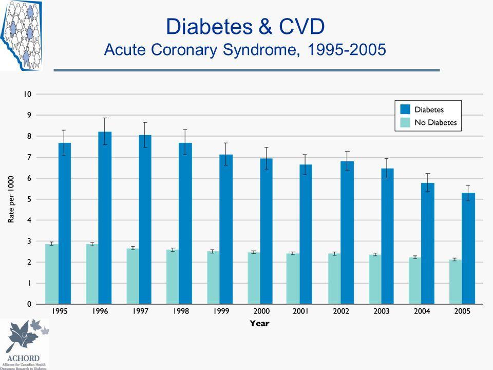Diabetes & CVD Acute Coronary Syndrome, 1995-2005