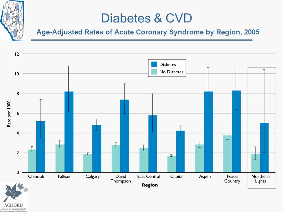 Diabetes & CVD Age-Adjusted Rates of Acute Coronary Syndrome by Region, 2005