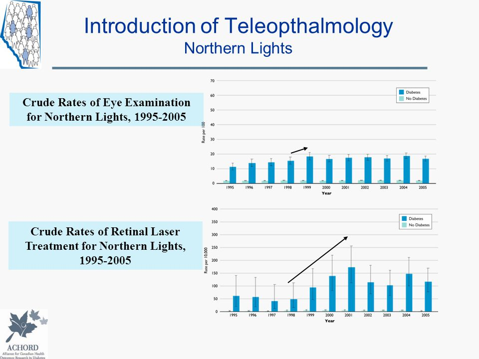 Introduction of Teleopthalmology Northern Lights Crude Rates of Eye Examination for Northern Lights, 1995-2005 Crude Rates of Retinal Laser Treatment for Northern Lights, 1995-2005