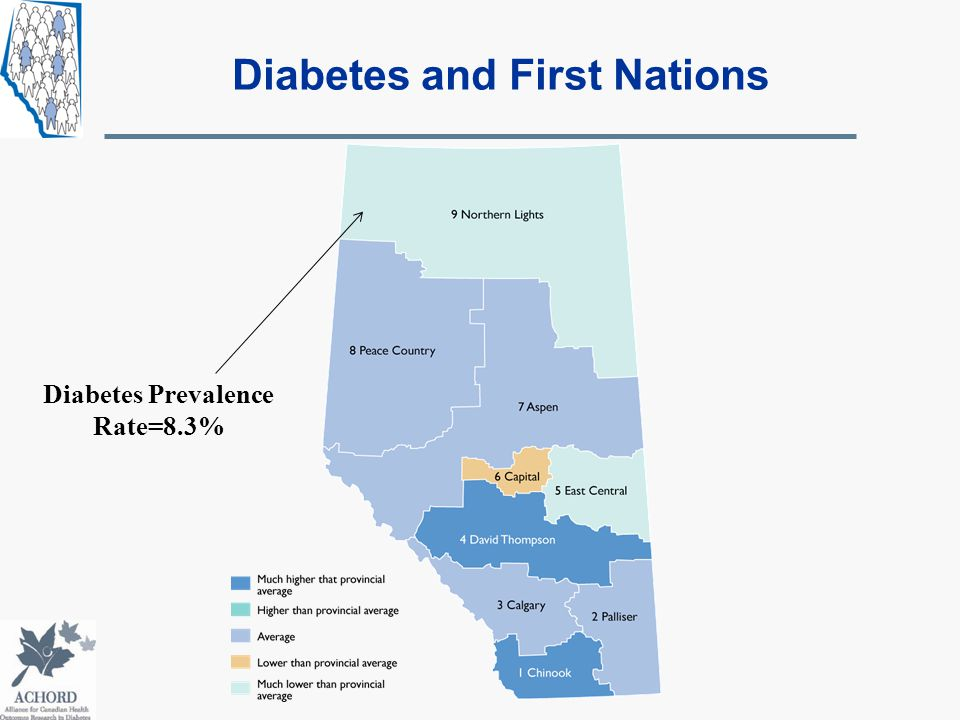 Diabetes Prevalence Rate=8.3% Diabetes and First Nations