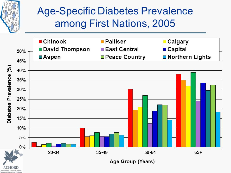 Age-Specific Diabetes Prevalence among First Nations, 2005 Age Group (Years) Diabetes Prevalence (%)