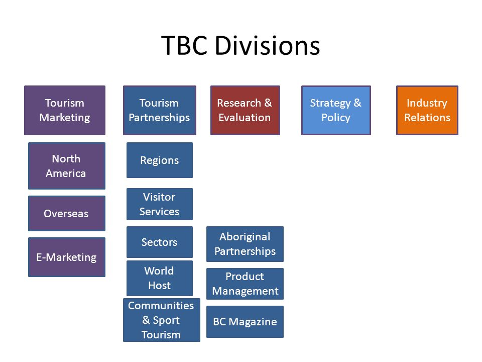 TBC Divisions Tourism Marketing Tourism Partnerships Research & Evaluation Strategy & Policy Industry Relations North America Overseas E-Marketing Regions Visitor Services Communities & Sport Tourism Sectors Aboriginal Partnerships World Host BC Magazine Product Management