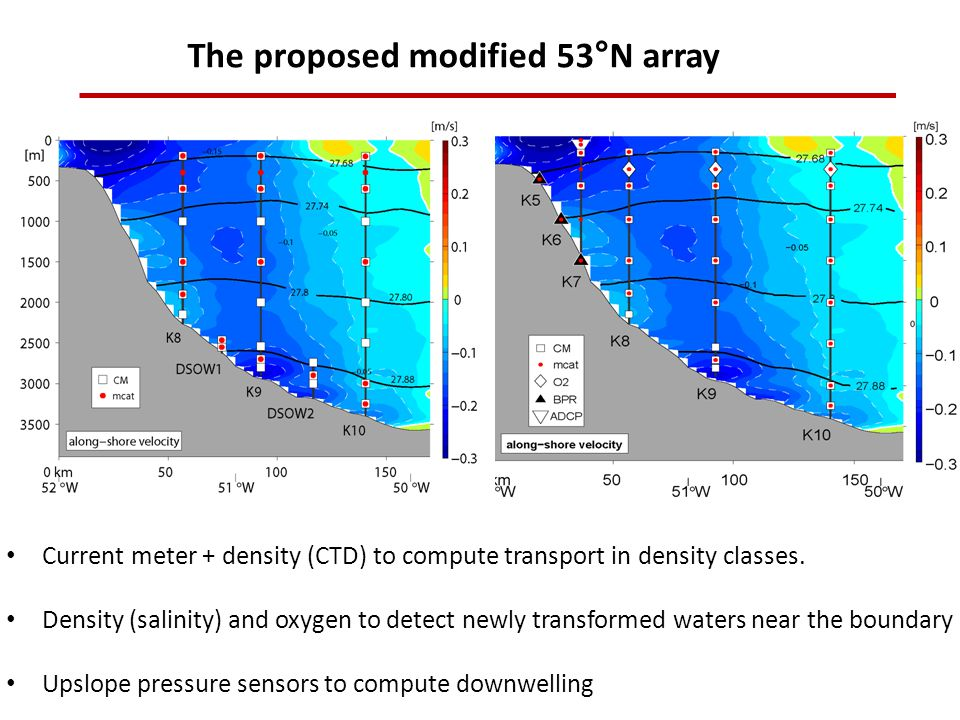 The proposed modified 53°N array Current meter + density (CTD) to compute transport in density classes.