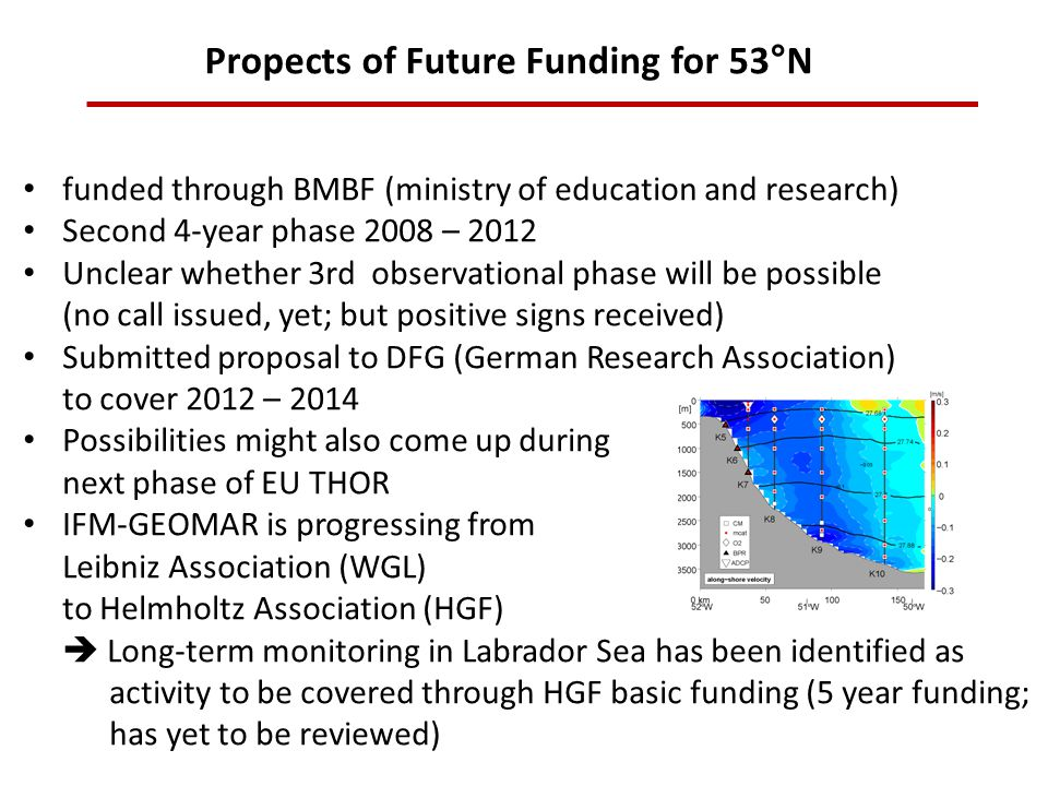 Propects of Future Funding for 53°N funded through BMBF (ministry of education and research) Second 4-year phase 2008 – 2012 Unclear whether 3rd observational phase will be possible (no call issued, yet; but positive signs received) Submitted proposal to DFG (German Research Association) to cover 2012 – 2014 Possibilities might also come up during next phase of EU THOR IFM-GEOMAR is progressing from Leibniz Association (WGL) to Helmholtz Association (HGF)  Long-term monitoring in Labrador Sea has been identified as activity to be covered through HGF basic funding (5 year funding; has yet to be reviewed)