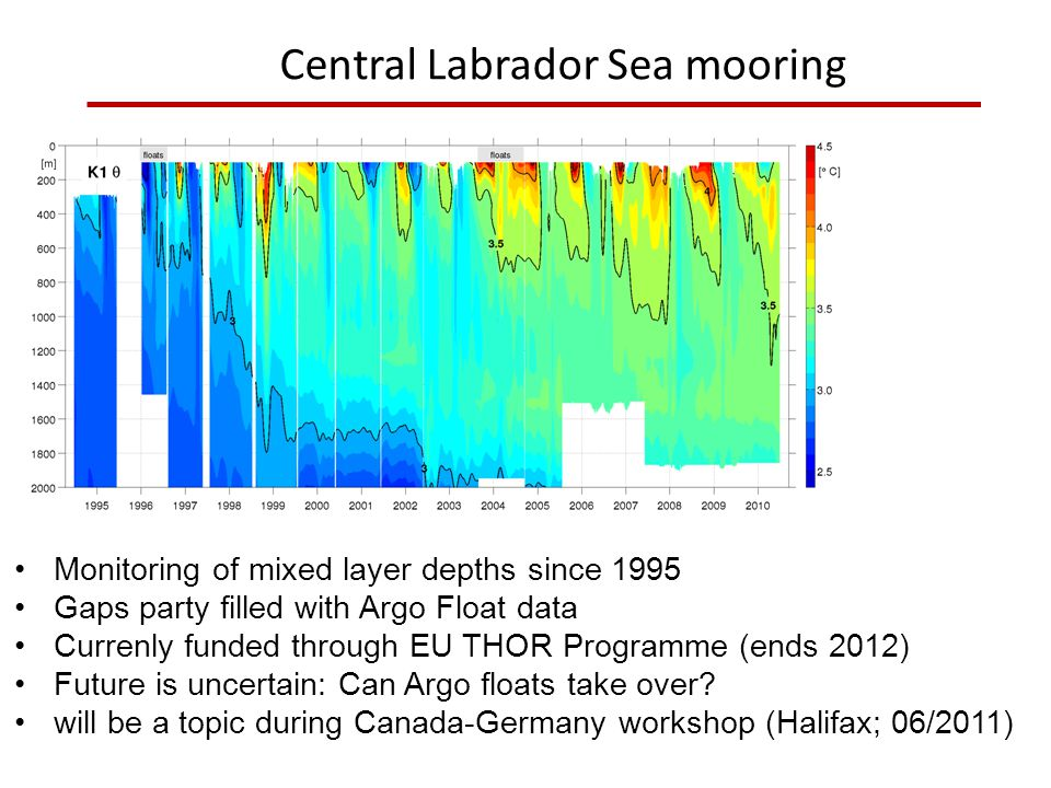 Central Labrador Sea mooring Monitoring of mixed layer depths since 1995 Gaps party filled with Argo Float data Currenly funded through EU THOR Programme (ends 2012) Future is uncertain: Can Argo floats take over.