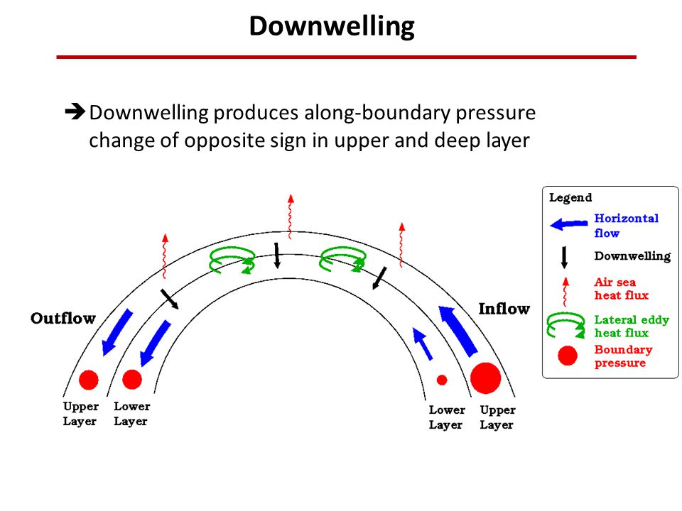  Downwelling produces along-boundary pressure change of opposite sign in upper and deep layer Downwelling