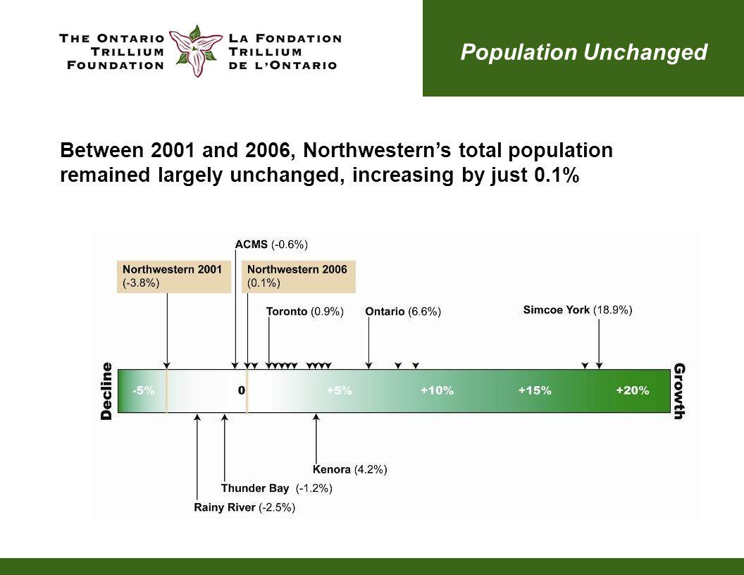 Growing Aboriginal Community Northwestern's Aboriginal community has grown by 17.7% or 8,235 people 46,455 or one in five people in Northwestern is Aboriginal