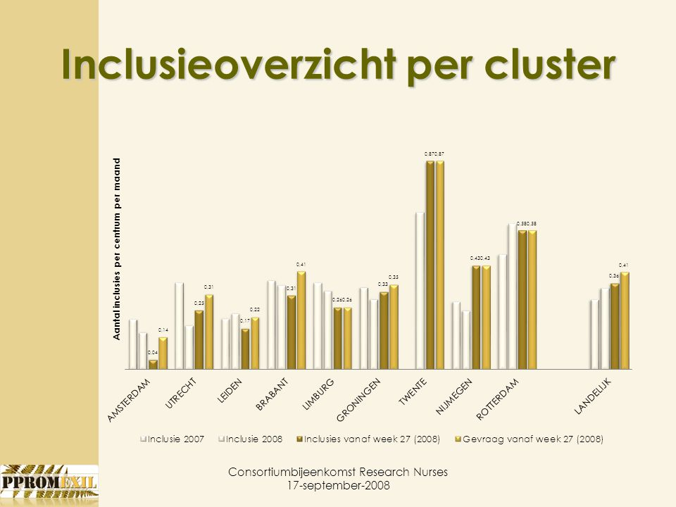 Inclusieoverzicht per cluster Consortiumbijeenkomst Research Nurses 17-september-2008