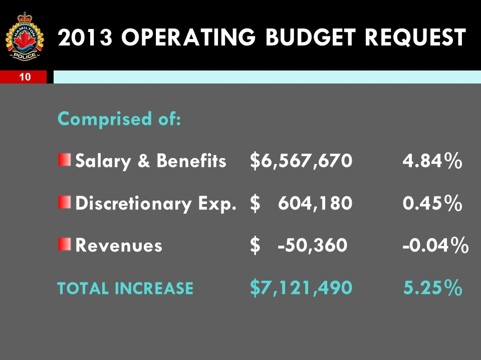 10 2013 OPERATING BUDGET REQUEST Comprised of: Salary & Benefits$6,567,6704.84% Discretionary Exp.$ 604,1800.45% Revenues$ -50,360-0.04% TOTAL INCREASE $7,121,4905.25%
