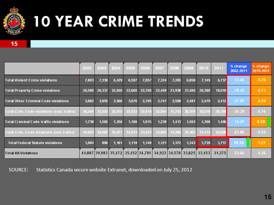 15 10 YEAR CRIME TRENDS SOURCE: Statistics Canada secure website Extranet, downloaded on July 25, 2012