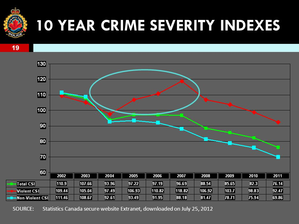 19 10 YEAR CRIME SEVERITY INDEXES SOURCE: Statistics Canada secure website Extranet, downloaded on July 25, 2012
