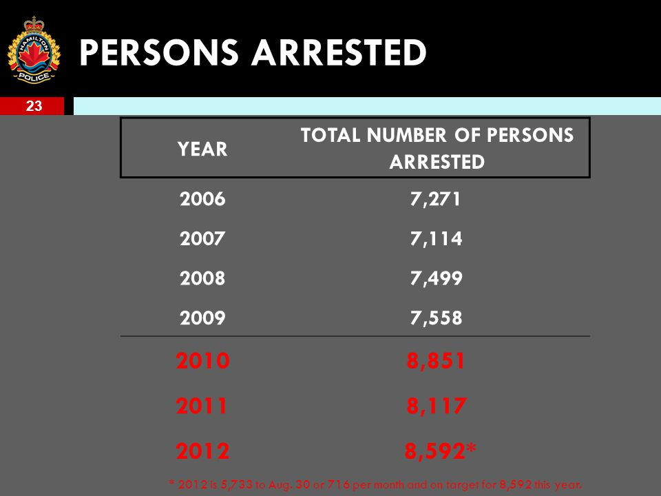 23 PERSONS ARRESTED YEAR TOTAL NUMBER OF PERSONS ARRESTED 20067,271 20077,114 20087,499 20097,558 20108,851 20118,117 2012 8,592* * 2012 is 5,733 to Aug.