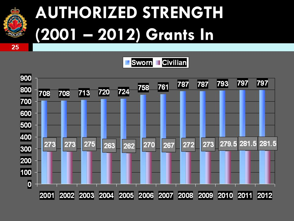 25 AUTHORIZED STRENGTH (2001 – 2012) Grants In