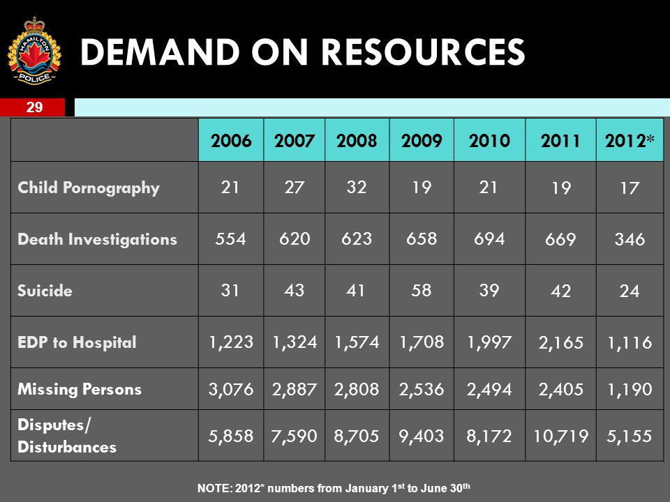 29 DEMAND ON RESOURCES 2006200720082009201020112012* Child Pornography2127321921 1917 Death Investigations554620623658694 669346 Suicide3143415839 4224 EDP to Hospital1,2231,3241,5741,7081,997 2,1651,116 Missing Persons 3,0762,8872,8082,5362,4942,4051,190 Disputes/ Disturbances 5,8587,5908,7059,4038,17210,7195,155 NOTE: 2012* numbers from January 1 st to June 30 th