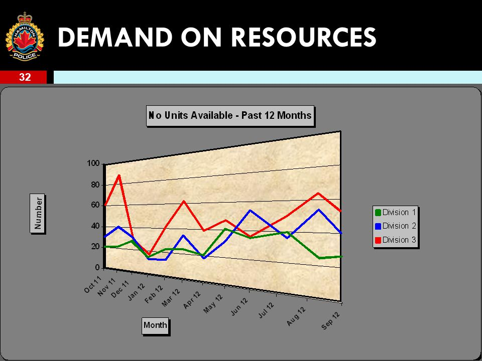 32 DEMAND ON RESOURCES