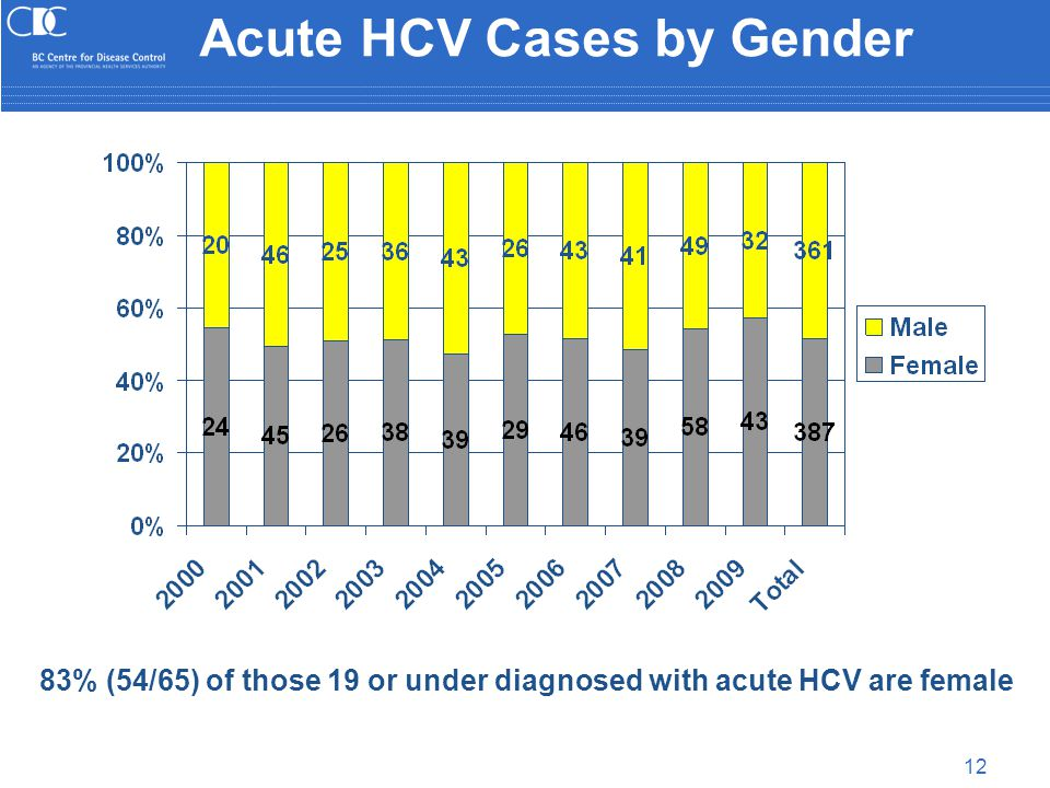 12 Acute HCV Cases by Gender 83% (54/65) of those 19 or under diagnosed with acute HCV are female