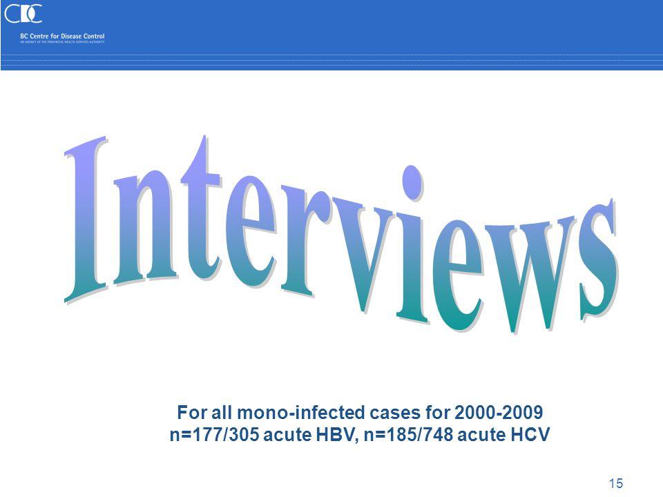 15 For all mono-infected cases for 2000-2009 n=177/305 acute HBV, n=185/748 acute HCV