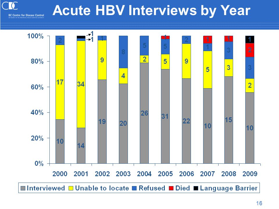 16 Acute HBV Interviews by Year
