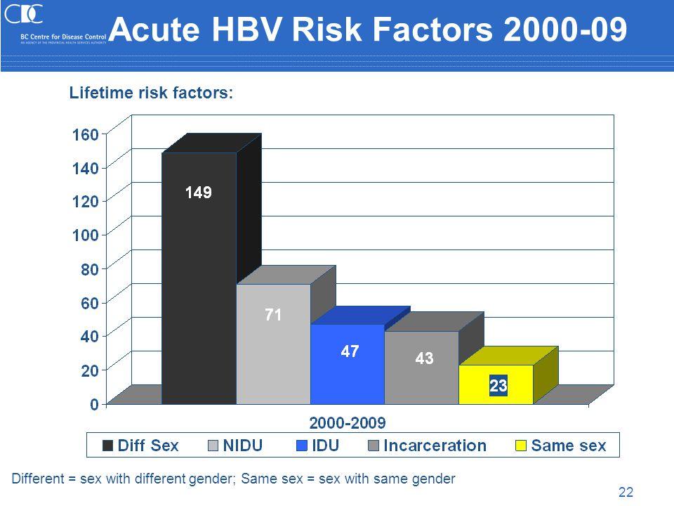 22 Acute HBV Risk Factors 2000-09 Different = sex with different gender; Same sex = sex with same gender Lifetime risk factors: