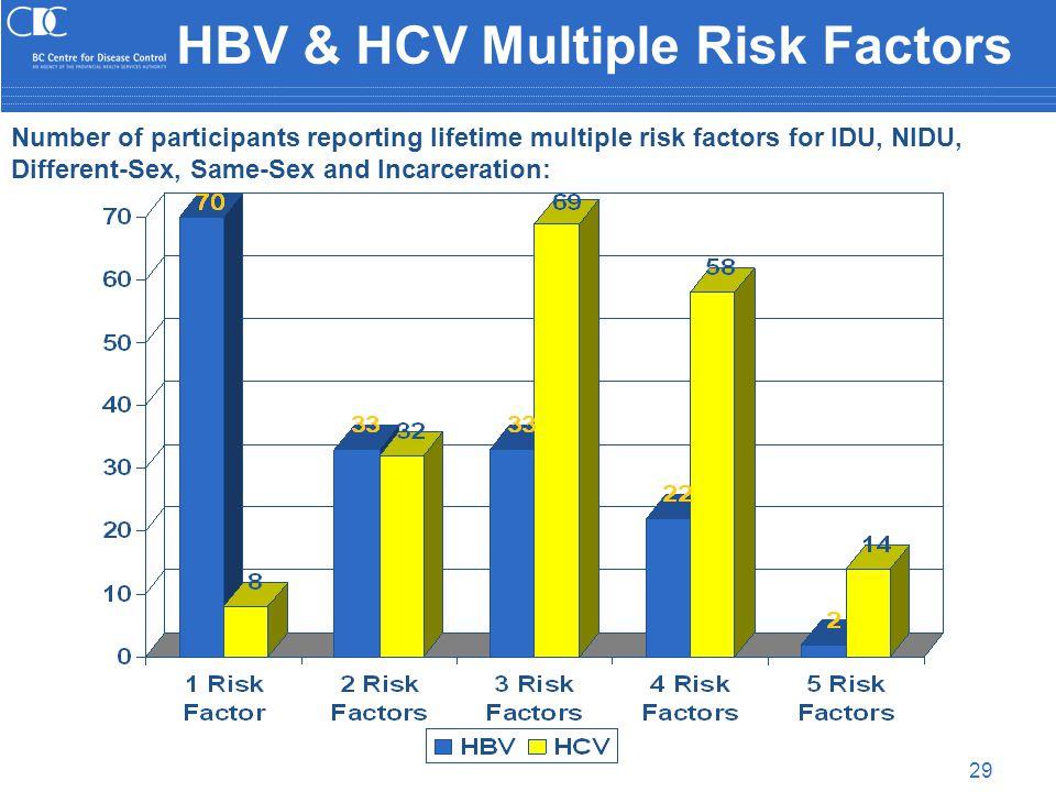 29 HBV & HCV Multiple Risk Factors Number of participants reporting lifetime multiple risk factors for IDU, NIDU, Different-Sex, Same-Sex and Incarceration: