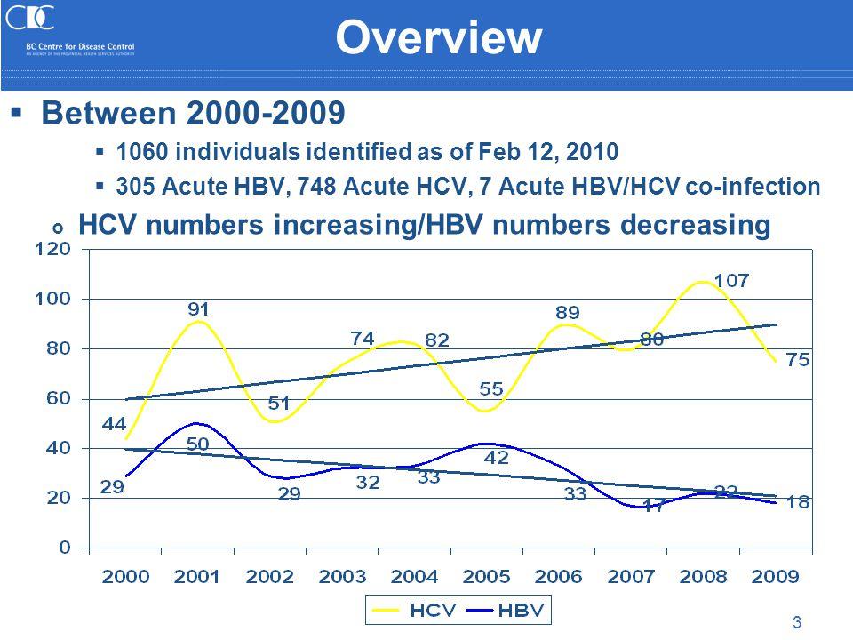 3 Overview  Between 2000-2009  1060 individuals identified as of Feb 12, 2010  305 Acute HBV, 748 Acute HCV, 7 Acute HBV/HCV co-infection  HCV numbers increasing/HBV numbers decreasing