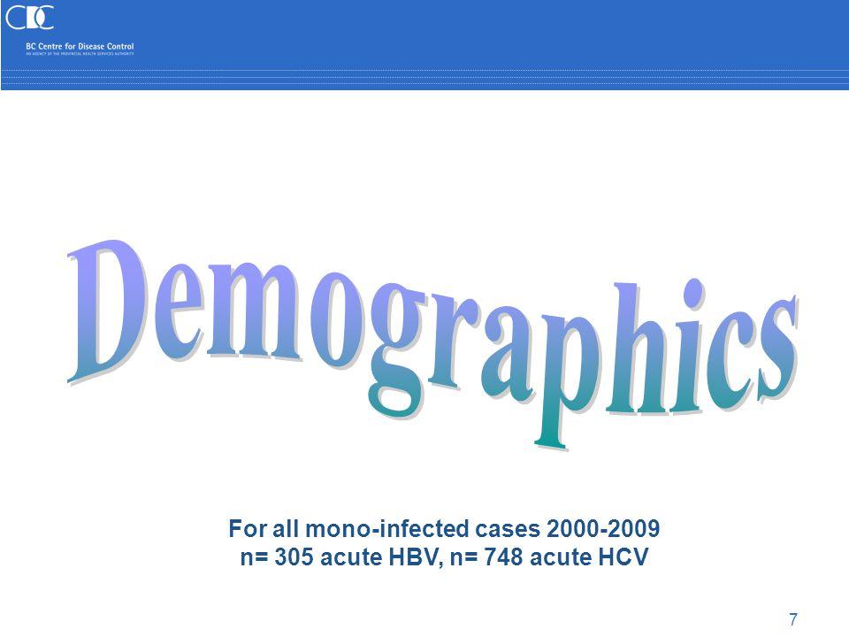 18 For interviewed 2000-2009 acute HBV (n=177) and HCV (n=185)