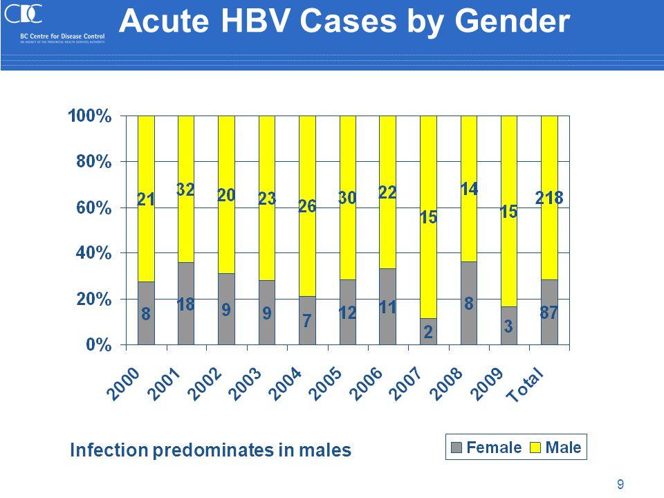 30 HBV & HCV Multiple Risk Factors  Increased % of acute HCV cases with multiple risk factors 1 Risk Factor 2 Risk Factors 3 Risk Factors 4 Risk Factors HBV Sex n=76/177 43% NIDU & Sex n=18/177 10% IDU, NIDU & Sex n=16/177 %9 IDU, NIDU, Incarceration & Sex n=21/176 12% HCV Sex n=10/185 5% IDU & Sex n=19/185 10% IDU, NIDU & Diff sex n=71/185 38% IDU, NIDU, Incarceration & Sex n=56/185 30% Lifetime risk factor combinations
