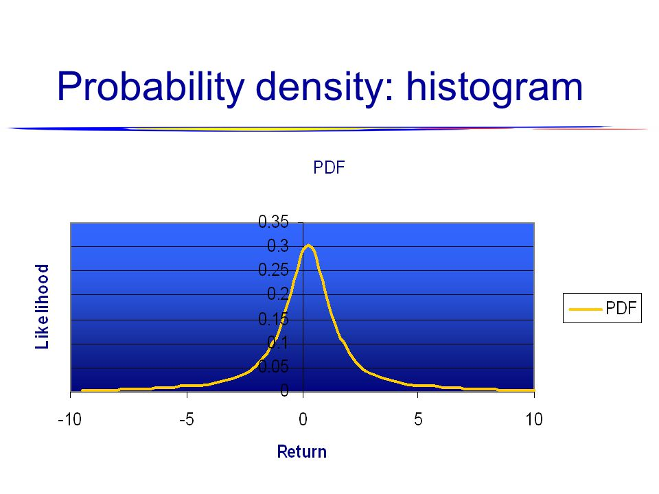 Probability density: histogram