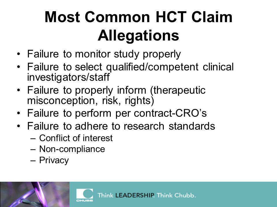 Most Common HCT Claim Allegations Failure to monitor study properly Failure to select qualified/competent clinical investigators/staff Failure to properly inform (therapeutic misconception, risk, rights) Failure to perform per contract-CRO's Failure to adhere to research standards –Conflict of interest –Non-compliance –Privacy