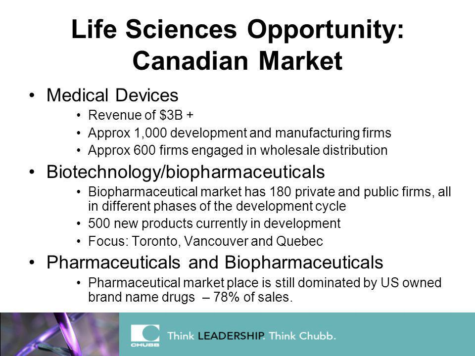 Life Sciences Opportunity: Canadian Market Medical Devices Revenue of $3B + Approx 1,000 development and manufacturing firms Approx 600 firms engaged in wholesale distribution Biotechnology/biopharmaceuticals Biopharmaceutical market has 180 private and public firms, all in different phases of the development cycle 500 new products currently in development Focus: Toronto, Vancouver and Quebec Pharmaceuticals and Biopharmaceuticals Pharmaceutical market place is still dominated by US owned brand name drugs – 78% of sales.