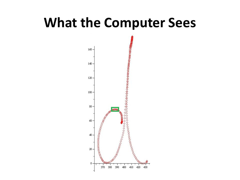 What the Computer Sees